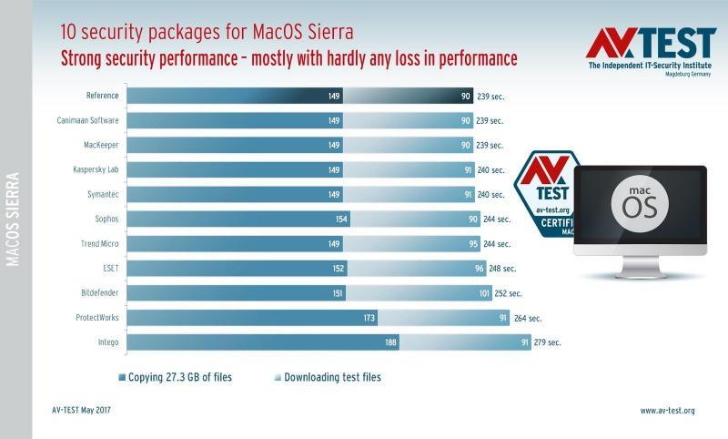Le 10 suite antivirus per MacOS Sierra in prova