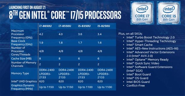 I processori Core i7 e Core i5 di ottava generazione