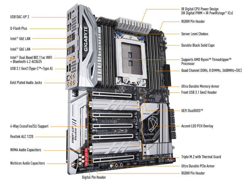 Gigabyte X399 Designare EX per processori AMDThreadRipper