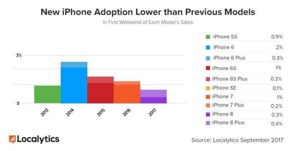 iPhone 8 peggior esordio dal 2013 Apple caduta in Borsa