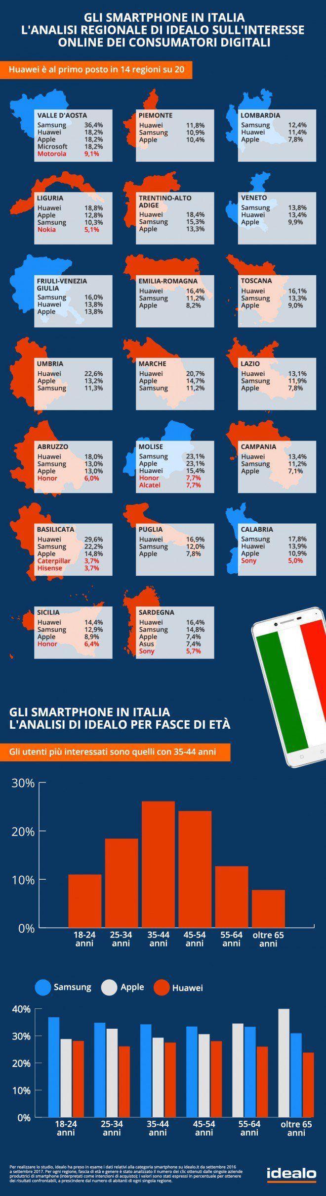 Smartphone in Italia classifica per regioni fasce e produttori