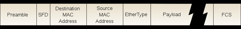 Ethernet un insieme di tecnologie che permette la trasmissione dati