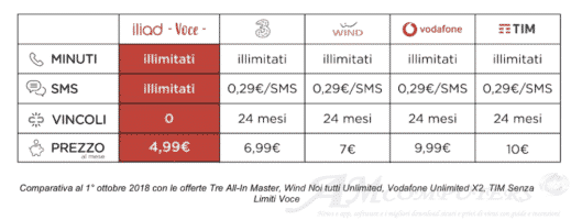 Iliad Voce nuova tariffa minuti SMS illimitati a 5 euro