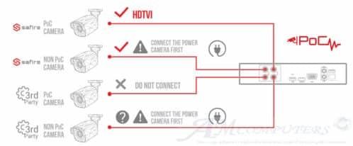 Nuovo Sistema di videosorveglianza chiamato PoC